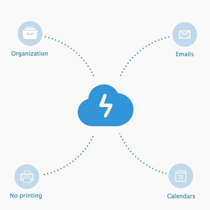 >Enkelt att integrera (API)